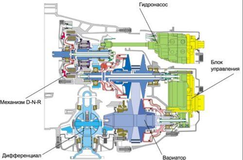Схема АБКП Мultitronic