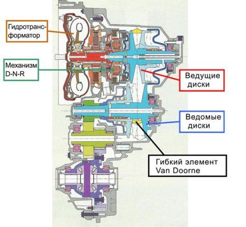 Разрез АБКП«Ecotronic»CFT-23 с гидротрансформатором